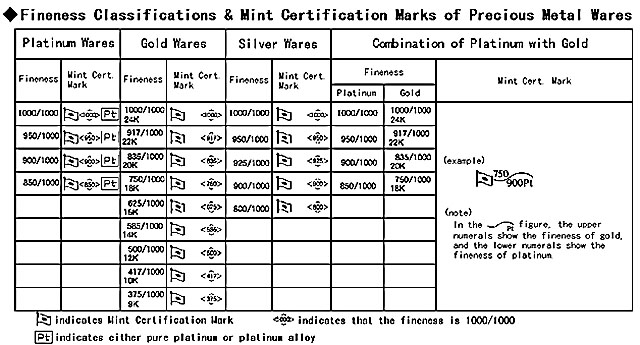 Japan Mint Marks Of Precious Metal Wares Smp Silver